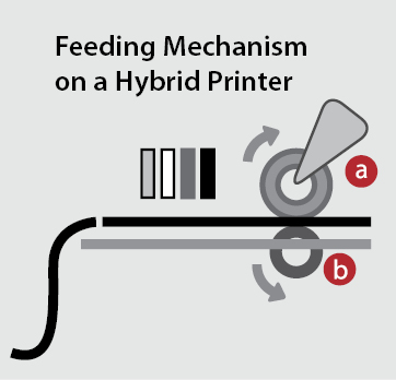 Hybrid Printer diagram wide format inkjet feeding mechanism