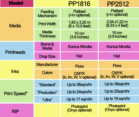 Specs and Prices table content