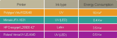 content table UV LED Lamps Less energy consumption